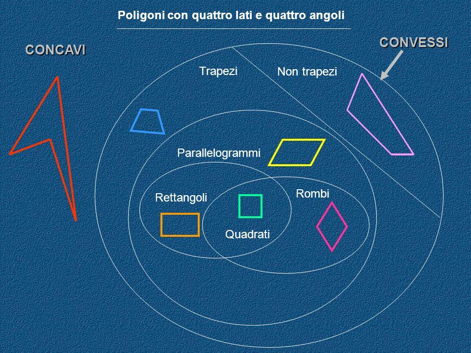 CONCAVI CONVESSI Non trapezi Trapezi Parallelogrammi Rettangoli Rombi Quadrati Poligoni con quattro lati e quattro angoli