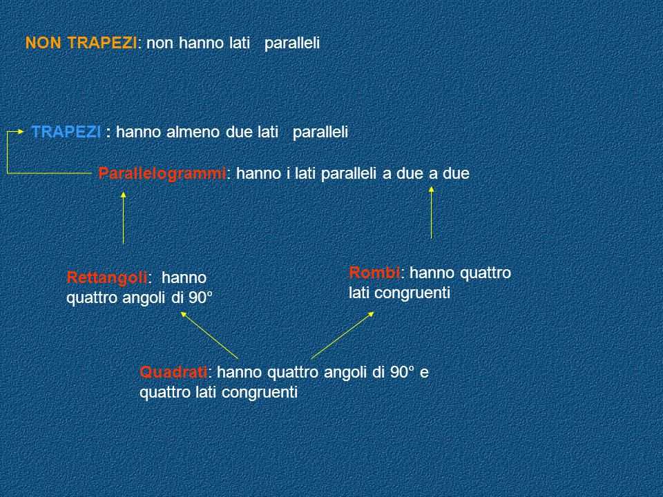 NON TRAPEZI: non hanno lati paralleli TRAPEZI : hanno almeno due lati paralleli Parallelogrammi: hanno i lati paralleli a due a due Rettangoli: hanno