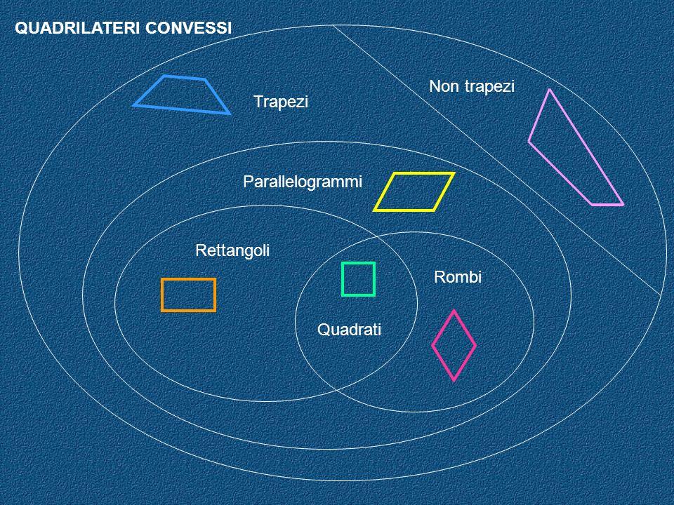 QUADRILATERI CONVESSI Non trapezi Trapezi Parallelogrammi Rettangoli Rombi Quadrati
