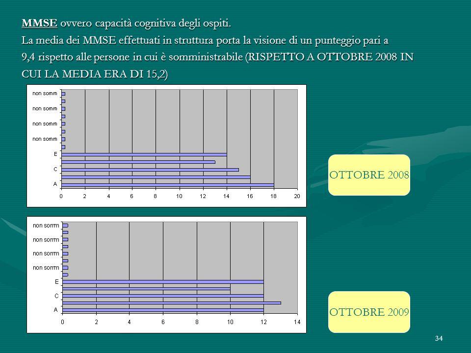 34 MMSE ovvero capacità cognitiva degli ospiti. La media dei MMSE effettuati in struttura porta la visione di un punteggio pari a 9,4 rispetto alle pe