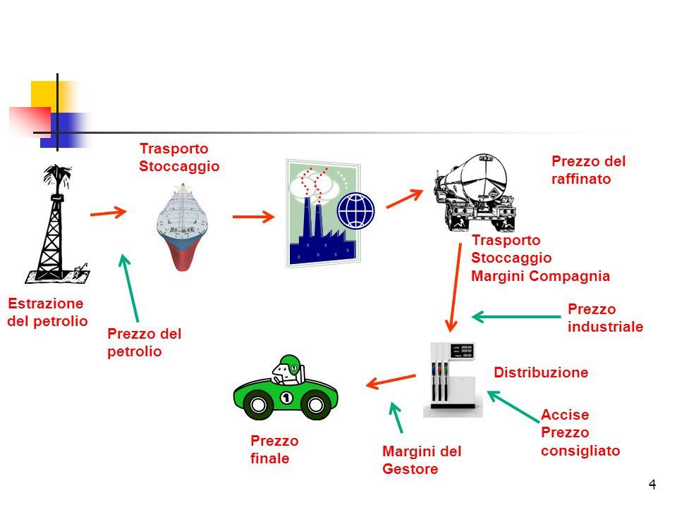 15 Riduzione dei consumi Capacità di raffinazione Prezzo del petrolio Effetto della speculazione Situazione geopolitica internazionale Riduzione della produzione Riduzione delle riserve (PICCO DI HUBBERT?) Prezzo Platts