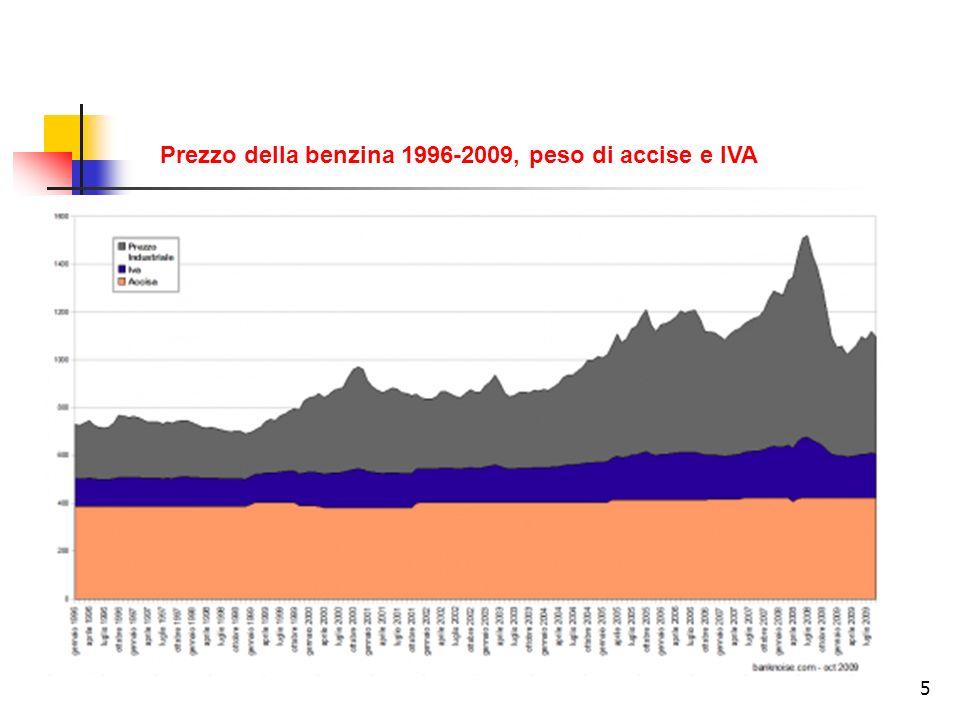 6 60% Prezzo industriale Componente fiscale 40% Prezzo della benzina