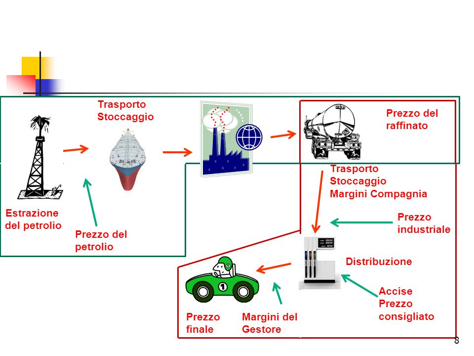 19 In Italia, il 60% dei rifornimenti avvengono in modalità servito.