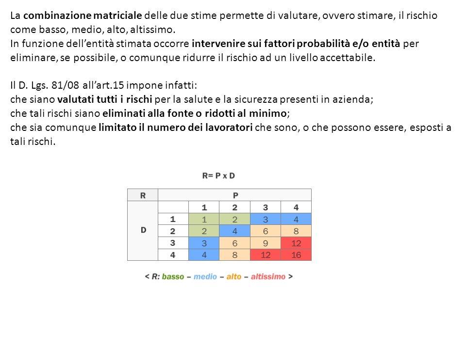 La combinazione matriciale delle due stime permette di valutare, ovvero stimare, il rischio come basso, medio, alto, altissimo. In funzione dellentità