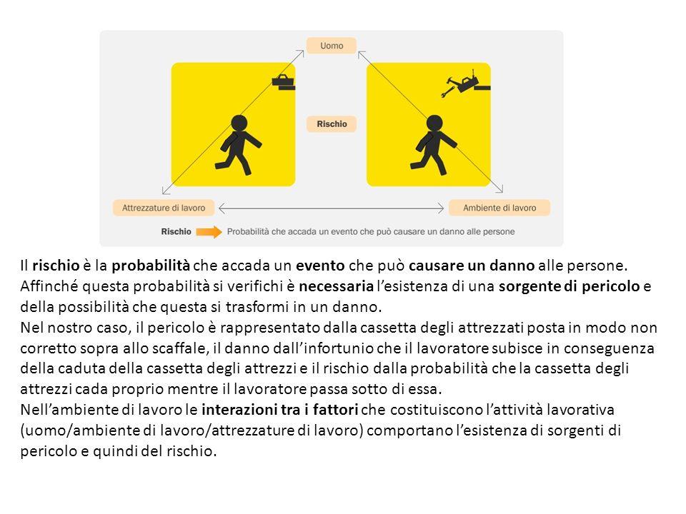 La definizione che dà di rischio il Testo Unico è la seguente: la probabilità di raggiungimento del livello potenziale di danno nelle condizioni di impiego o di esposizione ad un determinato fattore o agente oppure alla loro combinazione.