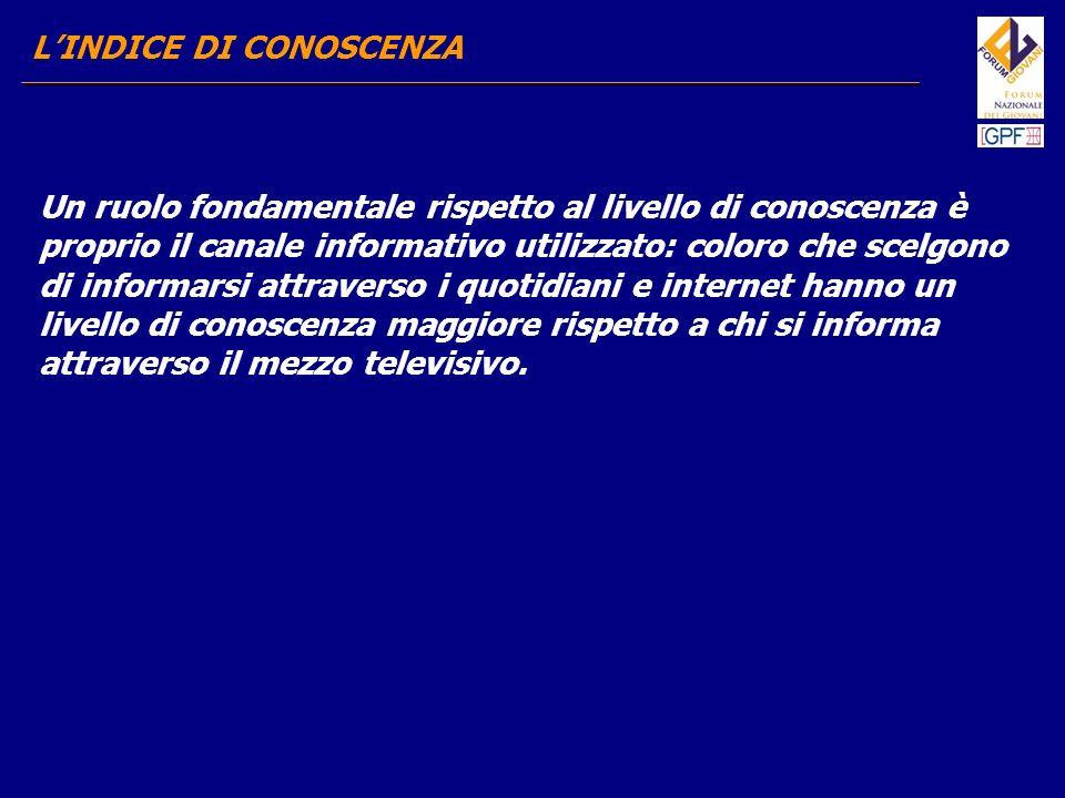 LINDICE DI CONOSCENZA SCARSA CONOSCENZA (60,1) DISCRETA CONOSCENZA (25,6) BUONA CONOSCENZA (14,3) MEZZO DI COMUNICAZIONE UTILIZZATO TELEVISIONE 61,5 INTERNET 54,6 QUOTIDIANI 54,2 TELEVISIONE 24,6 QUOTIDIANI 28,2 INTERNET 37,5 TELEVISIONE 13,6 QUOTIDIANI 17,6 INTERNET 16,9 MEZZO DI INFORMAZONE UTILIZZATO – LIVELLO DI CONOSCENZA