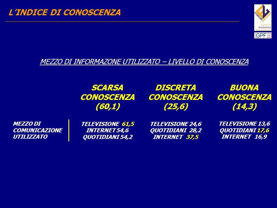 LINDICE DI CONOSCENZA Questo dato può essere spiegato esaminando i soggetti che generalmente si occupano di tematiche inerenti il carcere.