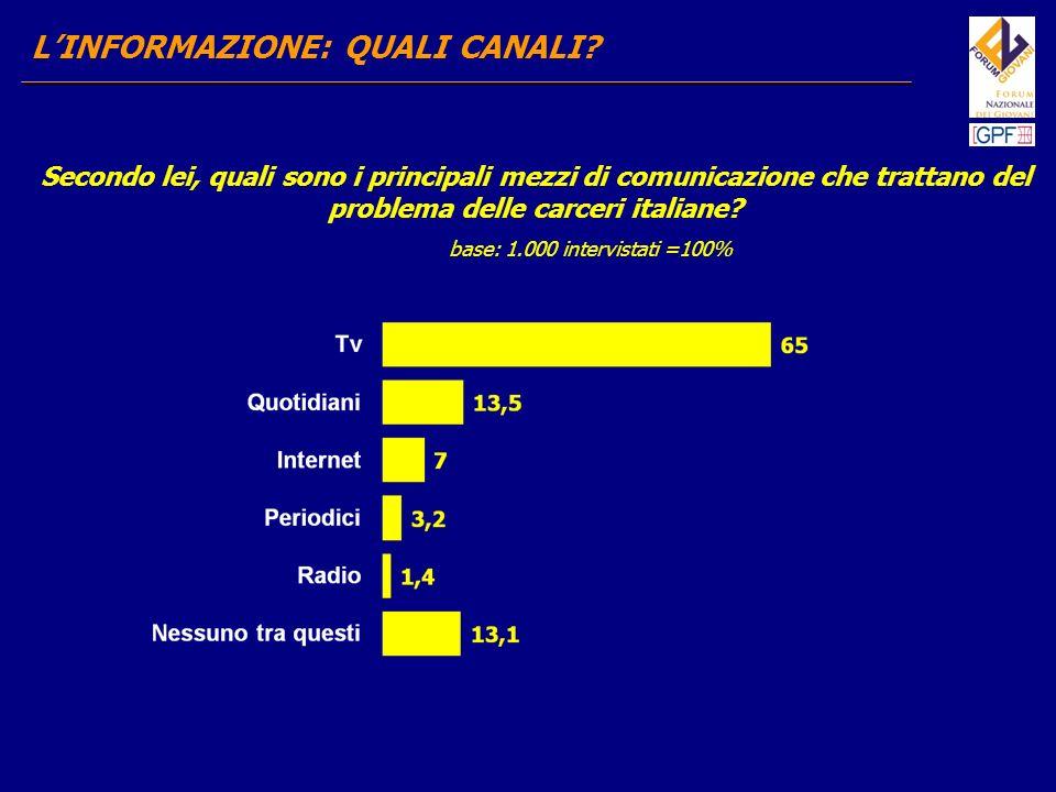 LINFORMAZIONE: PERCEZIONE LIVELLO DI INFORMAZIONE Quanto si sente informato rispetto alla situazione delle carceri italiane.