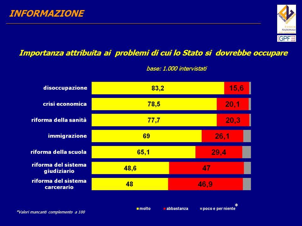Se la conoscenza della situazione carceraria risulta scarsa, i risultati dellindagine evidenziano un atteggiamento positivo nei confronti dei detenuti.