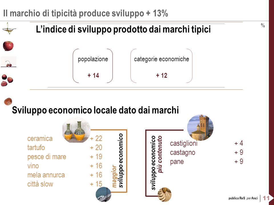 11 publica ReS per Anci Il marchio di tipicità produce sviluppo + 13% Lindice di sviluppo prodotto dai marchi tipici popolazionecategorie economiche +
