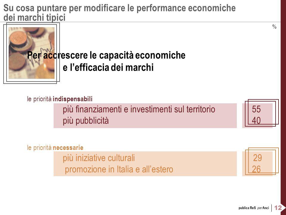 12 publica ReS per Anci Su cosa puntare per modificare le performance economiche dei marchi tipici Per accrescere le capacità economiche e lefficacia