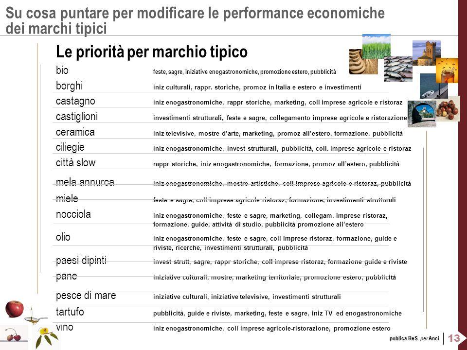 13 publica ReS per Anci Su cosa puntare per modificare le performance economiche dei marchi tipici Le priorità per marchio tipico bio feste, sagre, in