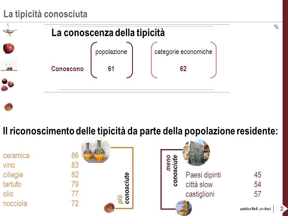 2 publica ReS per Anci La tipicità conosciuta La conoscenza della tipicità popolazionecategorie economiche Conoscono6162 % ceramica86 vino83 ciliegie8