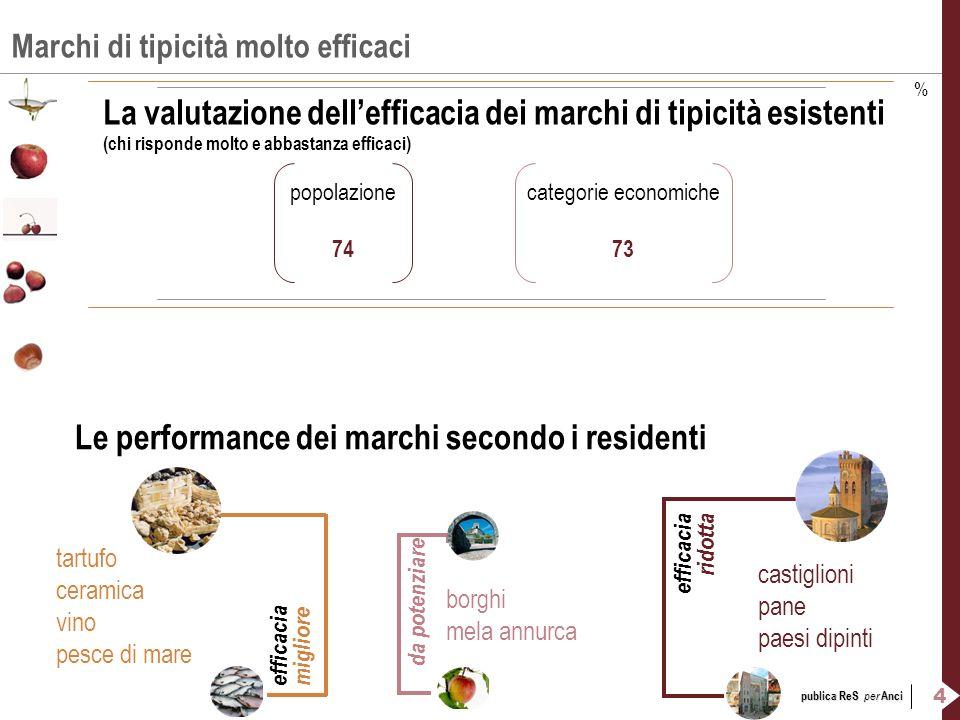 4 publica ReS per Anci Marchi di tipicità molto efficaci La valutazione dellefficacia dei marchi di tipicità esistenti (chi risponde molto e abbastanz