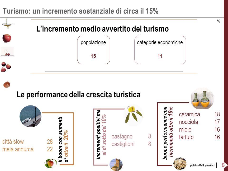 5 publica ReS per Anci Turismo: un incremento sostanziale di circa il 15% Lincremento medio avvertito del turismo popolazionecategorie economiche 1511