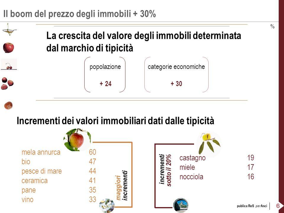 7 publica ReS per Anci La tipicità fa crescere il commercio + 19% Laumento percepito di esercizi commerciali, alberghieri, ristorazione e agriturismo popolazionecategorie economiche + 17+ 19 Incrementi degli esercizi commerciali dati dalle tipicità castiglioni + 9 paesi dipinti+ 10 ciliegie+ 11 maggiori incrementi incrementi più limitati mela annurca+ 31 ceramica+ 25 pesce di mare+ 23 nocciola+ 22 miele+ 21 vino+ 20 %