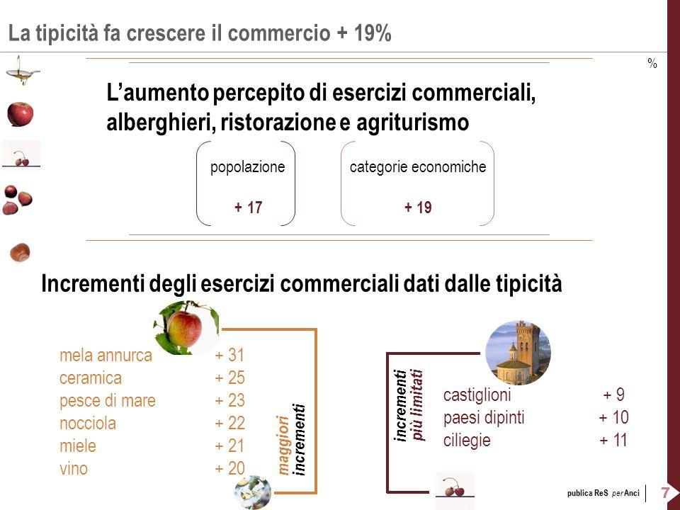 7 publica ReS per Anci La tipicità fa crescere il commercio + 19% Laumento percepito di esercizi commerciali, alberghieri, ristorazione e agriturismo