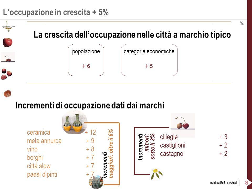 8 publica ReS per Anci Loccupazione in crescita + 5% La crescita delloccupazione nelle città a marchio tipico popolazionecategorie economiche + 6+ 5 I