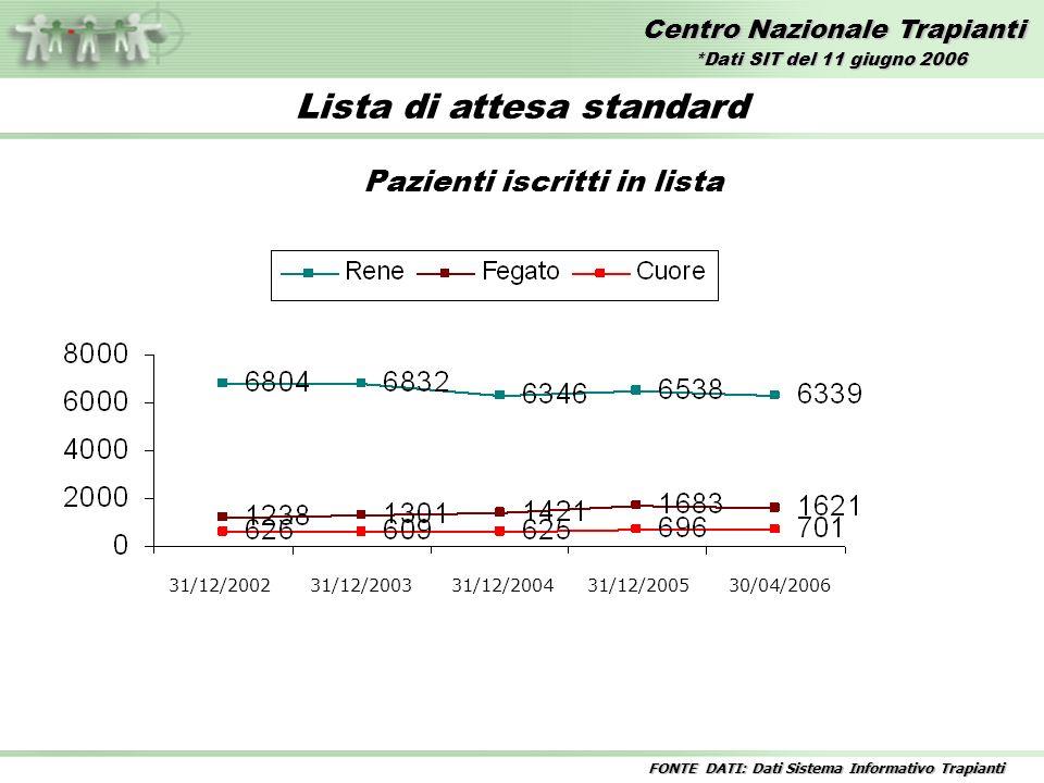 Centro Nazionale Trapianti Lista di attesa standard Pazienti iscritti in lista 31/12/2002 31/12/2003 31/12/2004 31/12/2005 30/04/2006 *Dati SIT del 11