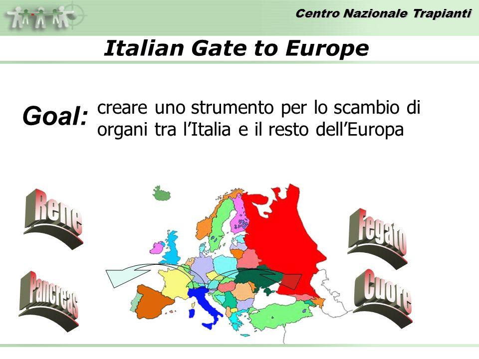 Centro Nazionale Trapianti Italian Gate to Europe creare uno strumento per lo scambio di organi tra lItalia e il resto dellEuropa Goal: