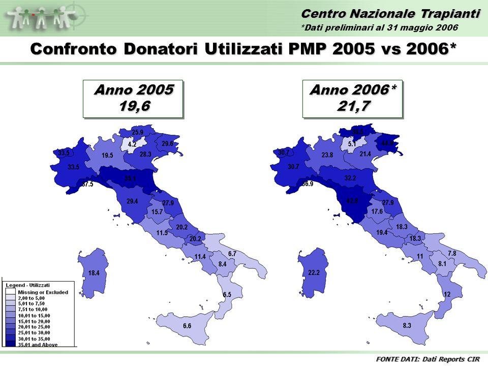 Centro Nazionale Trapianti Confronto Donatori Utilizzati PMP 2005 vs 2006* FONTE DATI: Dati Reports CIR Anno 2005 19,6 Anno 2006* 21,7 *Dati prelimina