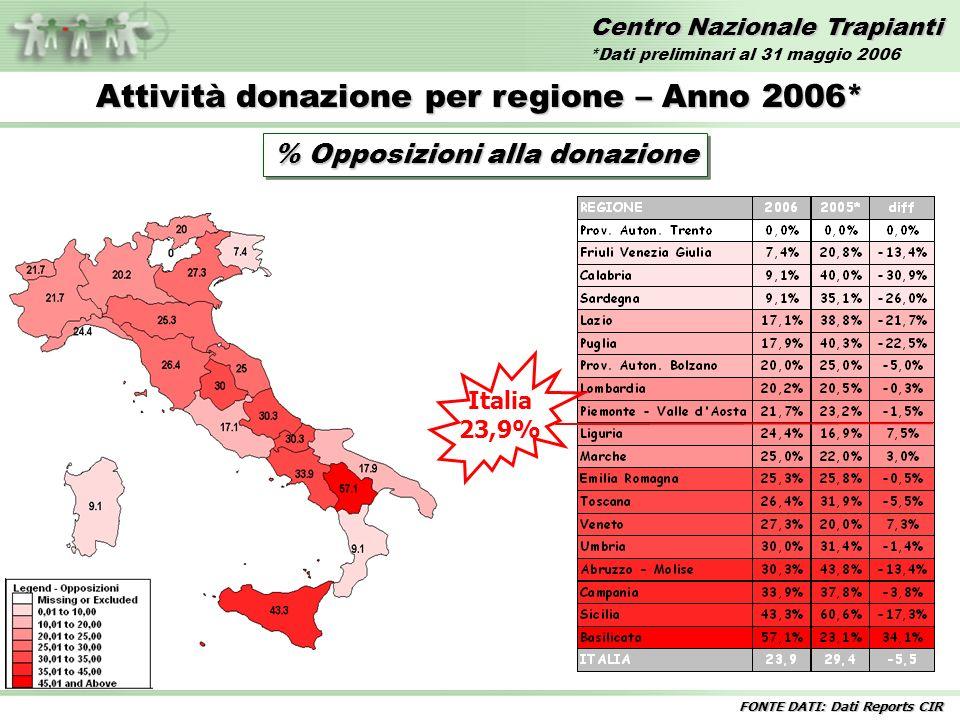 Centro Nazionale Trapianti Attività donazione per regione – Anno 2006* % Opposizioni alla donazione Italia 23,9% FONTE DATI: Dati Reports CIR *Dati pr