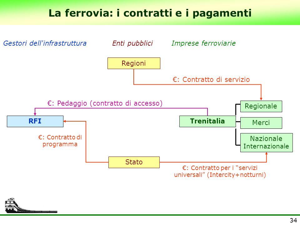 34 La ferrovia: i contratti e i pagamenti Gestori dell'infrastrutturaImprese ferroviarie TrenitaliaRFI Enti pubblici Stato : Contratto di programma :