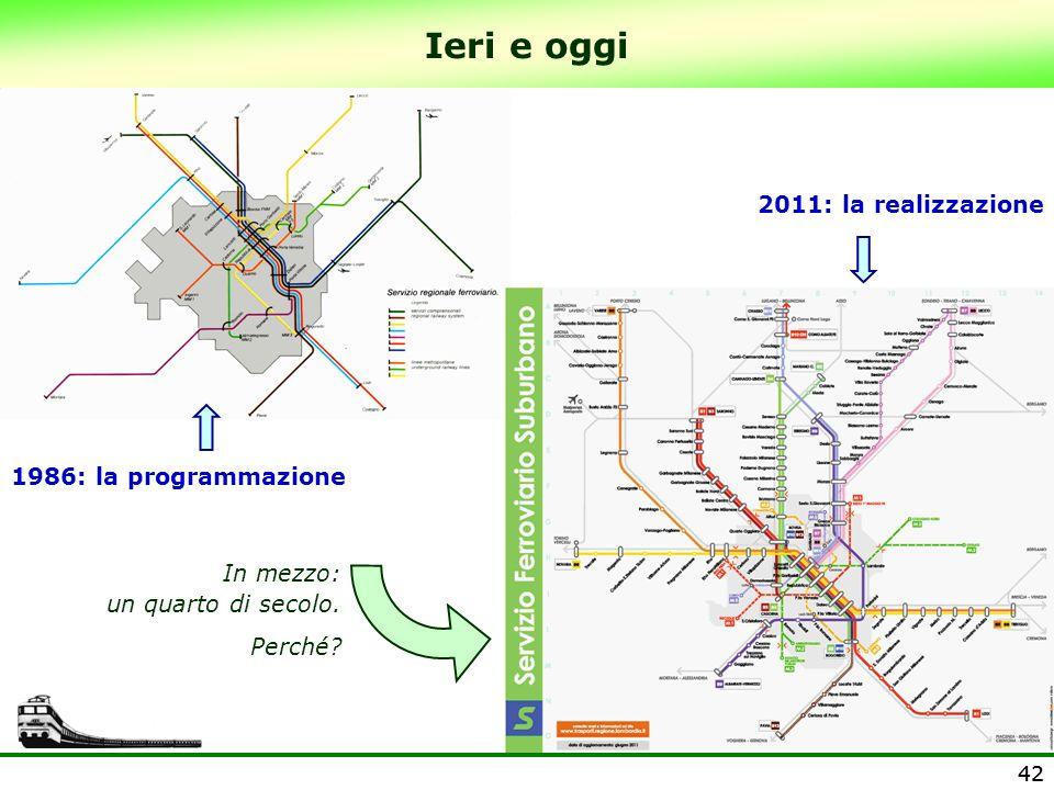 42 Ieri e oggi 42 1986: la programmazione 2011: la realizzazione In mezzo: un quarto di secolo. Perché?