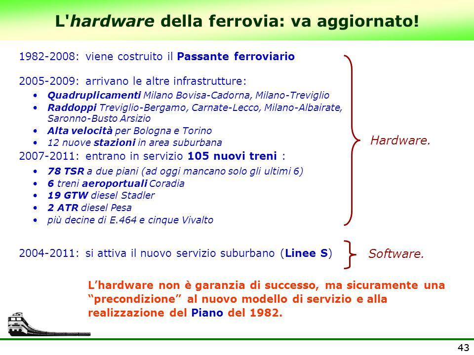 43 L'hardware della ferrovia: va aggiornato! 1982-2008: viene costruito il Passante ferroviario 2004-2011: si attiva il nuovo servizio suburbano (Line