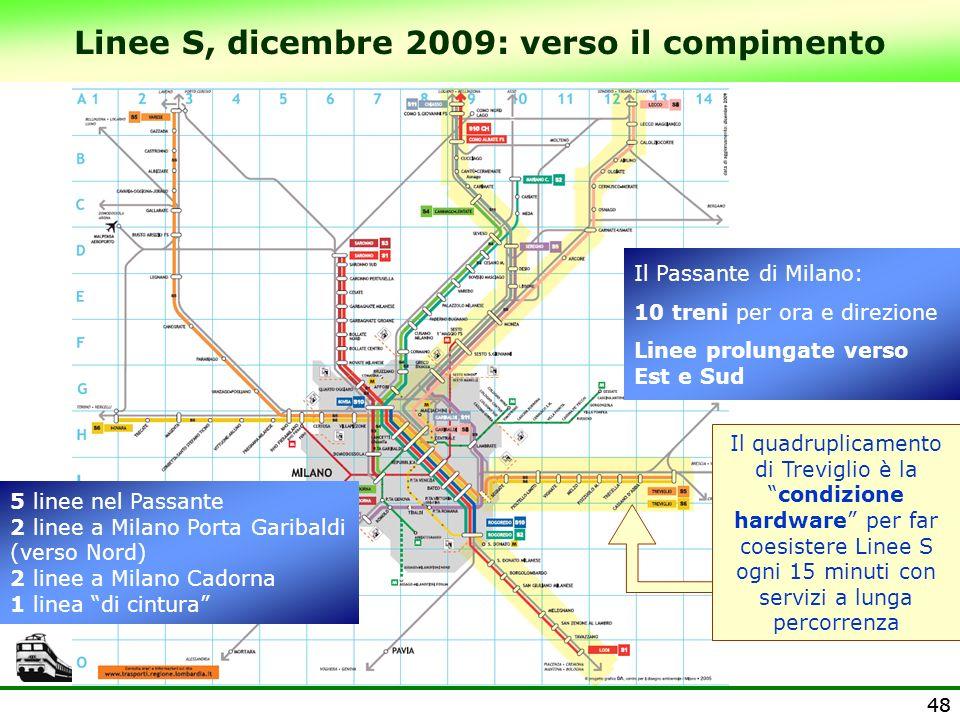 48 Linee S, dicembre 2009: verso il compimento 5 linee nel Passante 2 linee a Milano Porta Garibaldi (verso Nord) 2 linee a Milano Cadorna 1 linea di