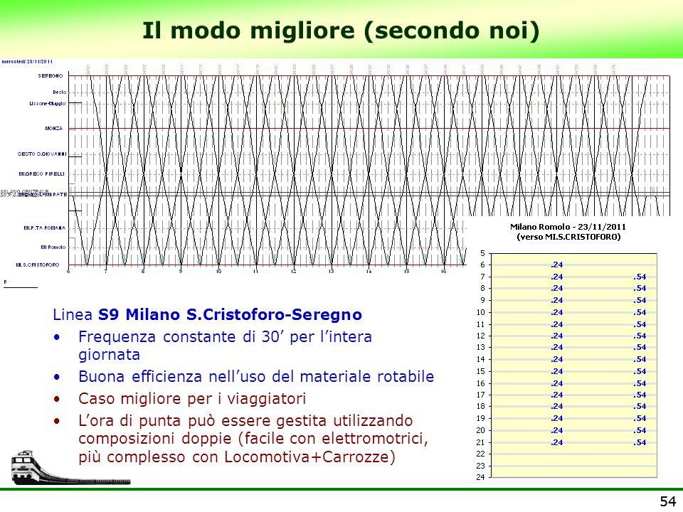 54 Il modo migliore (secondo noi) Linea S9 Milano S.Cristoforo-Seregno Frequenza constante di 30 per lintera giornata Buona efficienza nelluso del mat