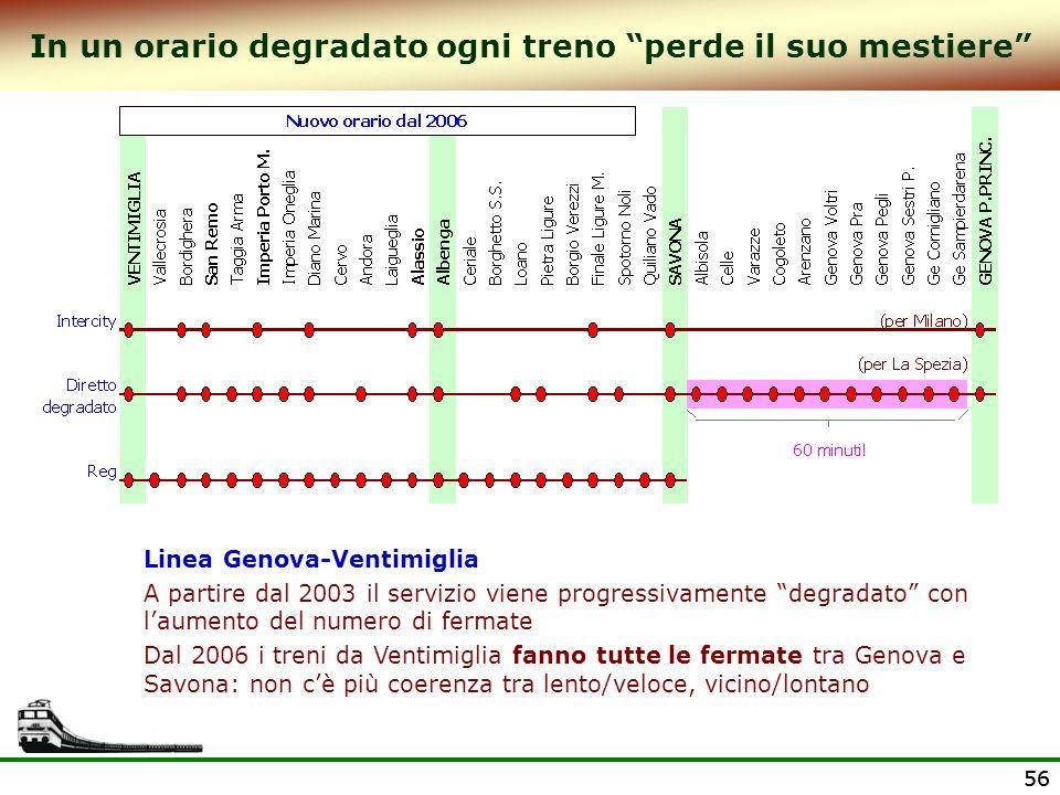 56 In un orario degradato ogni treno perde il suo mestiere Linea Genova-Ventimiglia A partire dal 2003 il servizio viene progressivamente degradato co