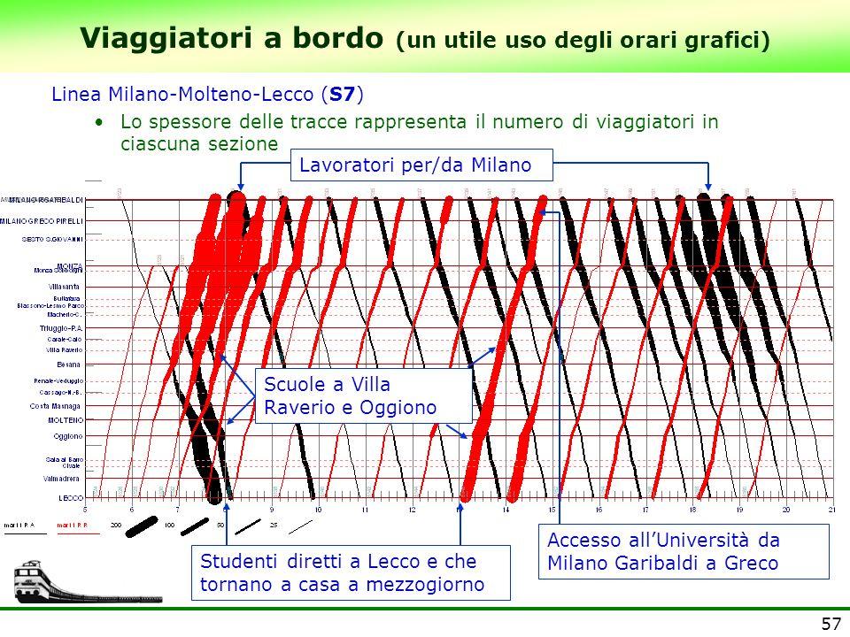 57 Viaggiatori a bordo (un utile uso degli orari grafici) Linea Milano-Molteno-Lecco (S7) Lo spessore delle tracce rappresenta il numero di viaggiator