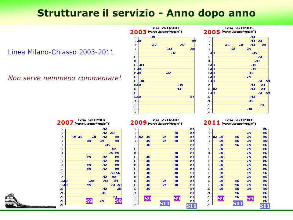 59 Strutturare il servizio - Anno dopo anno Linea Milano-Chiasso 2003-2011 Non serve nemmeno commentare! S9 S11 S9 S11 S9 20032005 201120092007