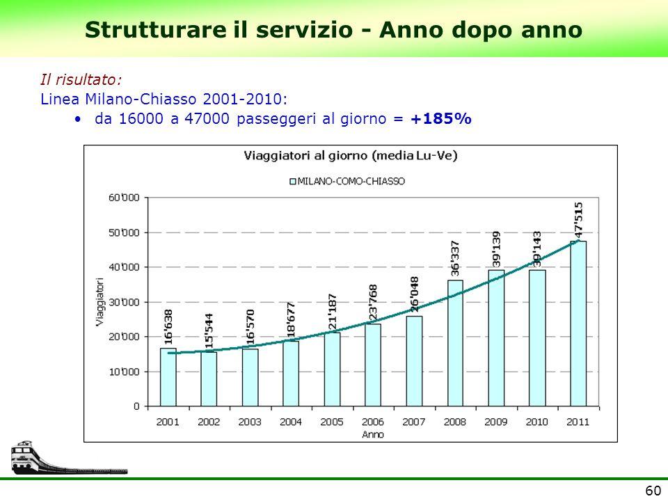 60 Strutturare il servizio - Anno dopo anno Il risultato: Linea Milano-Chiasso 2001-2010: da 16000 a 47000 passeggeri al giorno = +185%