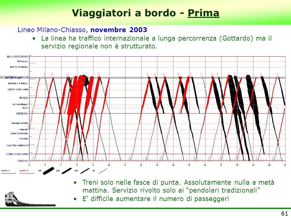 61 Viaggiatori a bordo - Prima Lineo Milano-Chiasso, novembre 2003 La linea ha traffico internazionale a lunga percorrenza (Gottardo) ma il servizio r