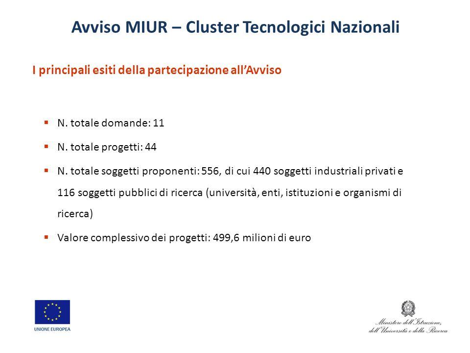 N. totale domande: 11 N. totale progetti: 44 N. totale soggetti proponenti: 556, di cui 440 soggetti industriali privati e 116 soggetti pubblici di ri