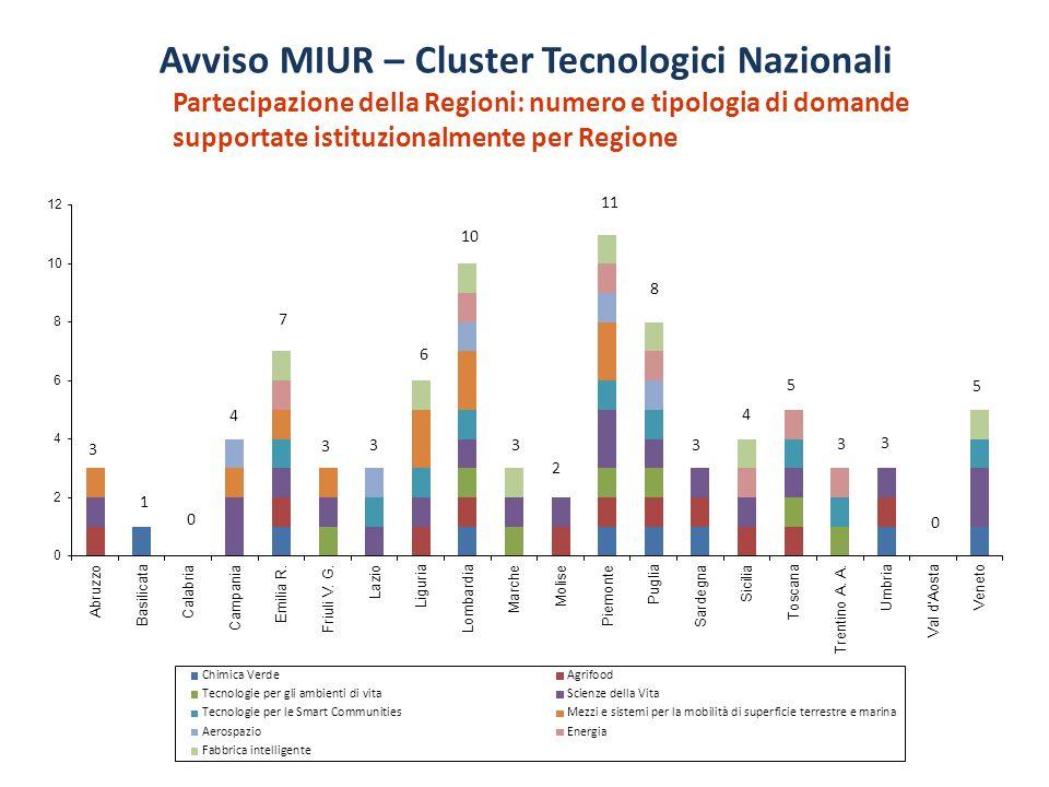 Partecipazione della Regioni: numero e tipologia di domande supportate istituzionalmente per Regione 3 1 0 4 7 3 3 6 10 3 2 11 8 3 4 5 3 3 0 5 Avviso