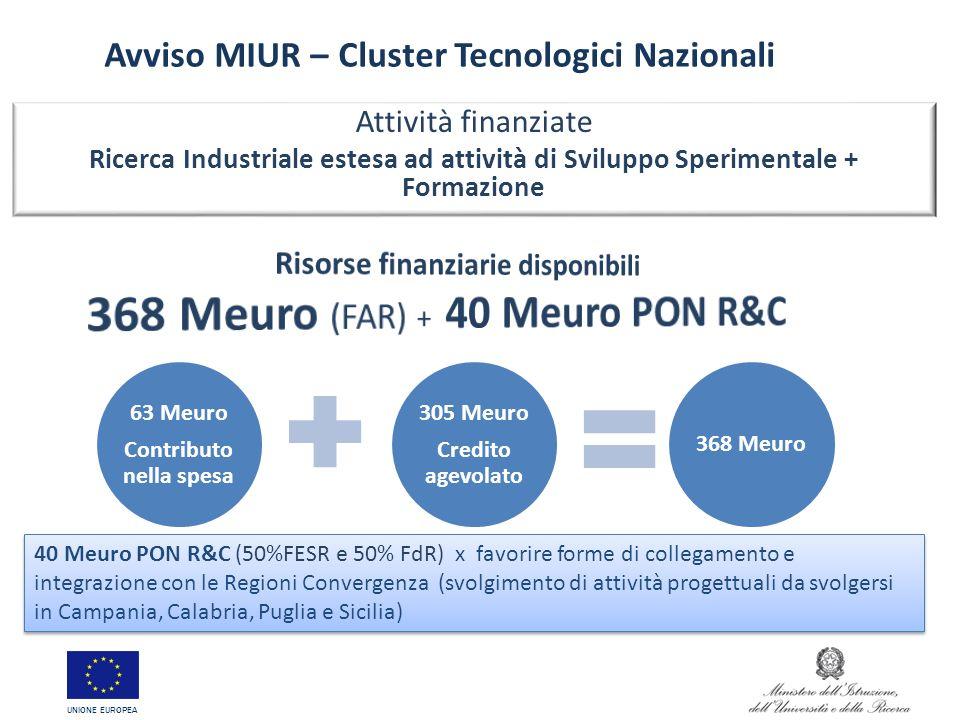 63 Meuro Contributo nella spesa 305 Meuro Credito agevolato 368 Meuro Avviso MIUR – Cluster Tecnologici Nazionali Attività finanziate Ricerca Industri