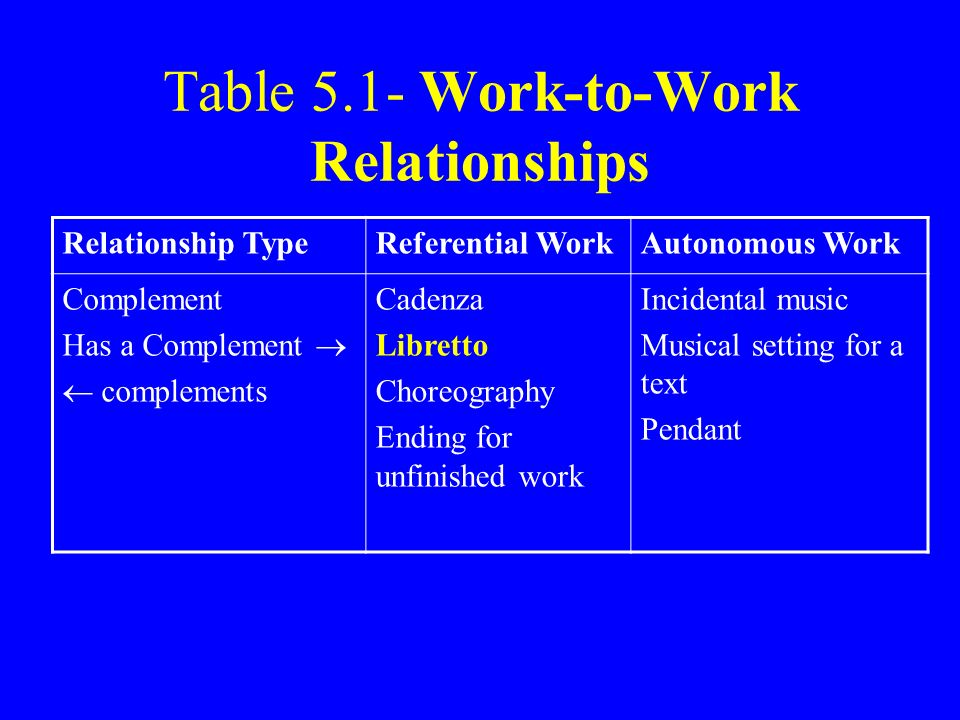Table 5.1- Work-to-Work Relationships Relationship TypeReferential WorkAutonomous Work Complement Has a Complement complements Cadenza Libretto Choreo