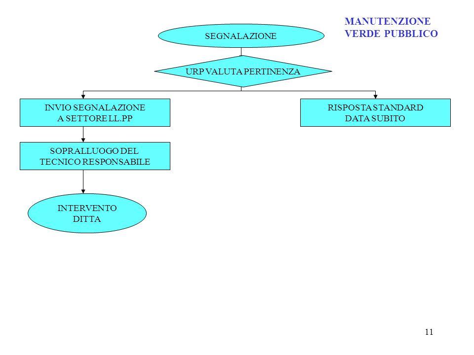 11 SEGNALAZIONE INVIO SEGNALAZIONE A SETTORE LL.PP SOPRALLUOGO DEL TECNICO RESPONSABILE RISPOSTA STANDARD DATA SUBITO MANUTENZIONE VERDE PUBBLICO INTE