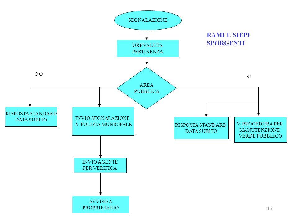 17 RAMI E SIEPI SPORGENTI SEGNALAZIONE AREA PUBBLICA RISPOSTA STANDARD DATA SUBITO INVIO SEGNALAZIONE A POLIZIA MUNICIPALE INVIO AGENTE PER VERIFICA A