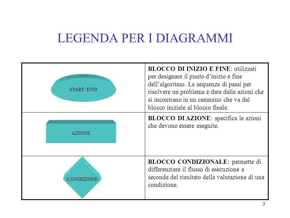 3 LEGENDA PER I DIAGRAMMI BLOCCO DI INIZIO E FINE: utilizzati per designare il punto dinizio e fine dellalgoritmo. La sequenza di passi per risolvere