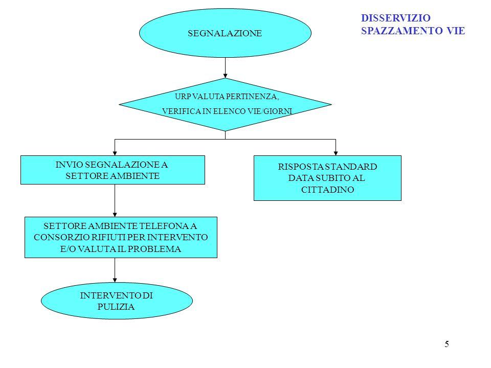 5 SEGNALAZIONE INVIO SEGNALAZIONE A SETTORE AMBIENTE RISPOSTA STANDARD DATA SUBITO AL CITTADINO SETTORE AMBIENTE TELEFONA A CONSORZIO RIFIUTI PER INTE