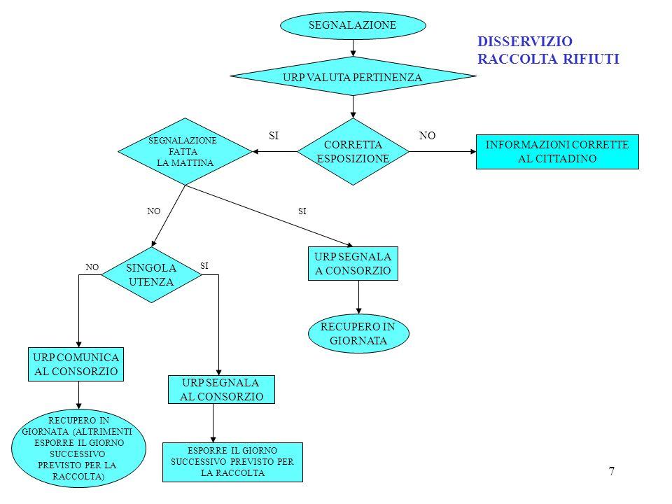 7 SEGNALAZIONE URP SEGNALA AL CONSORZIO URP COMUNICA AL CONSORZIO RECUPERO IN GIORNATA (ALTRIMENTI ESPORRE IL GIORNO SUCCESSIVO PREVISTO PER LA RACCOL