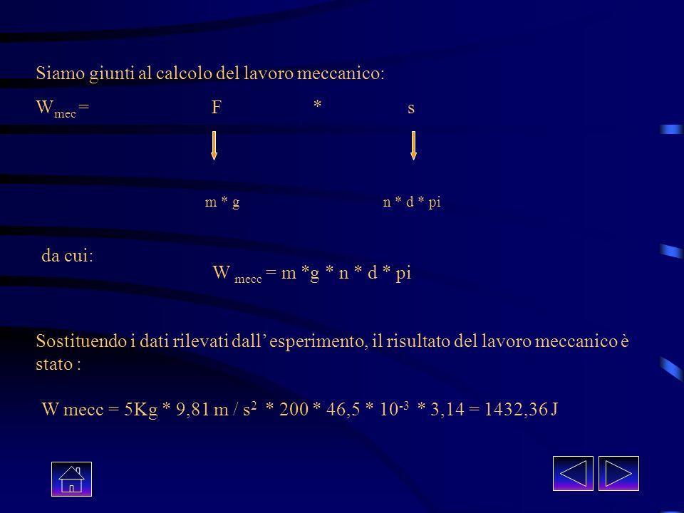 Siamo giunti al calcolo del lavoro meccanico: W mec = F * s m * gn * d * pi da cui: W mecc = m *g * n * d * pi Sostituendo i dati rilevati dall esperimento, il risultato del lavoro meccanico è stato : W mecc = 5Kg * 9,81 m / s 2 * 200 * 46,5 * 10 -3 * 3,14 = 1432,36 J