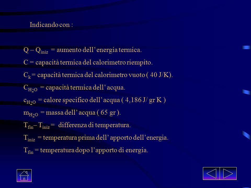 Siamo giunti al calcolo del lavoro meccanico: W mec = F * s m * gn * d * pi da cui: W mecc = m *g * n * d * pi Sostituendo i dati rilevati dall esperi