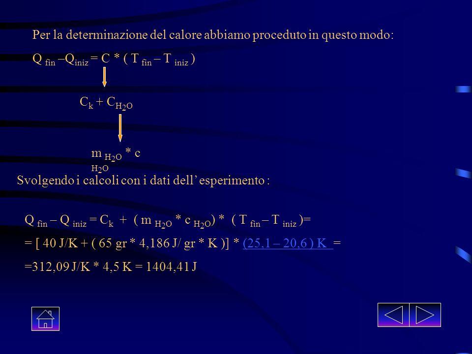 Per la determinazione del calore abbiamo proceduto in questo modo: Q fin –Q iniz = C * ( T fin – T iniz ) C k + C H 2 O m H 2 O * c H 2 O Svolgendo i calcoli con i dati dell esperimento : Q fin – Q iniz = C k + ( m H 2 O * c H 2 O ) * ( T fin – T iniz )= = [ 40 J/K + ( 65 gr * 4,186 J/ gr * K )] * (25,1 – 20,6 ) K =(25,1 – 20,6 ) K =312,09 J/K * 4,5 K = 1404,41 J