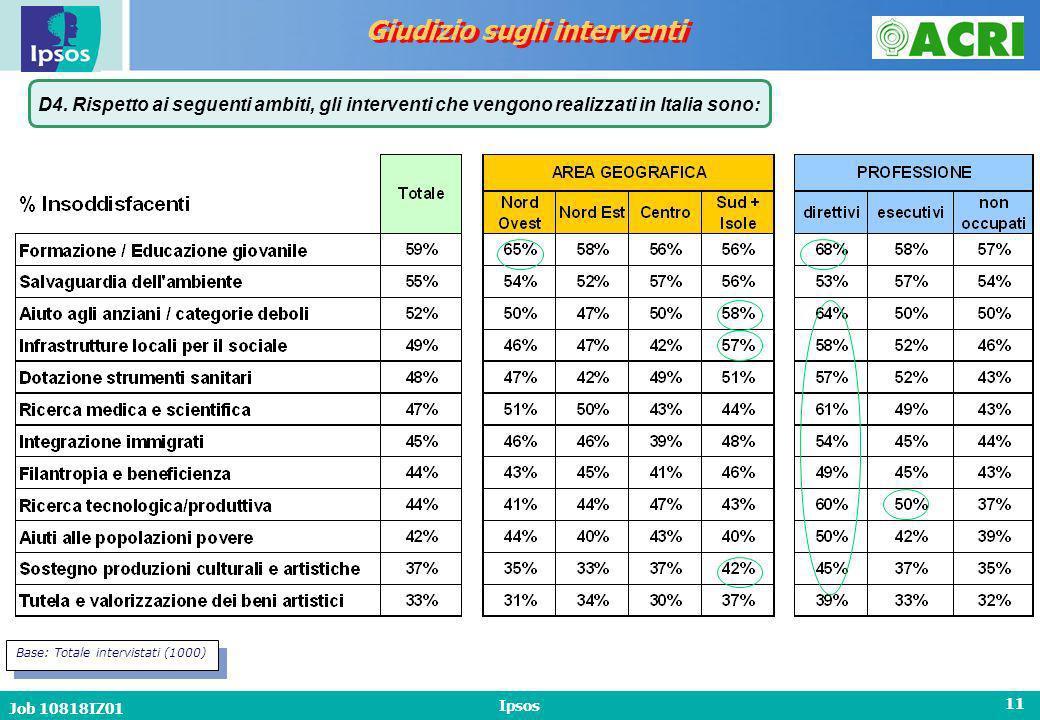 Job 10818IZ01 Ipsos 11 Giudizio sugli interventi D4.