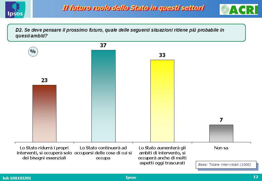 Job 10818IZ01 Ipsos 12 Il futuro ruolo dello Stato in questi settori D2.